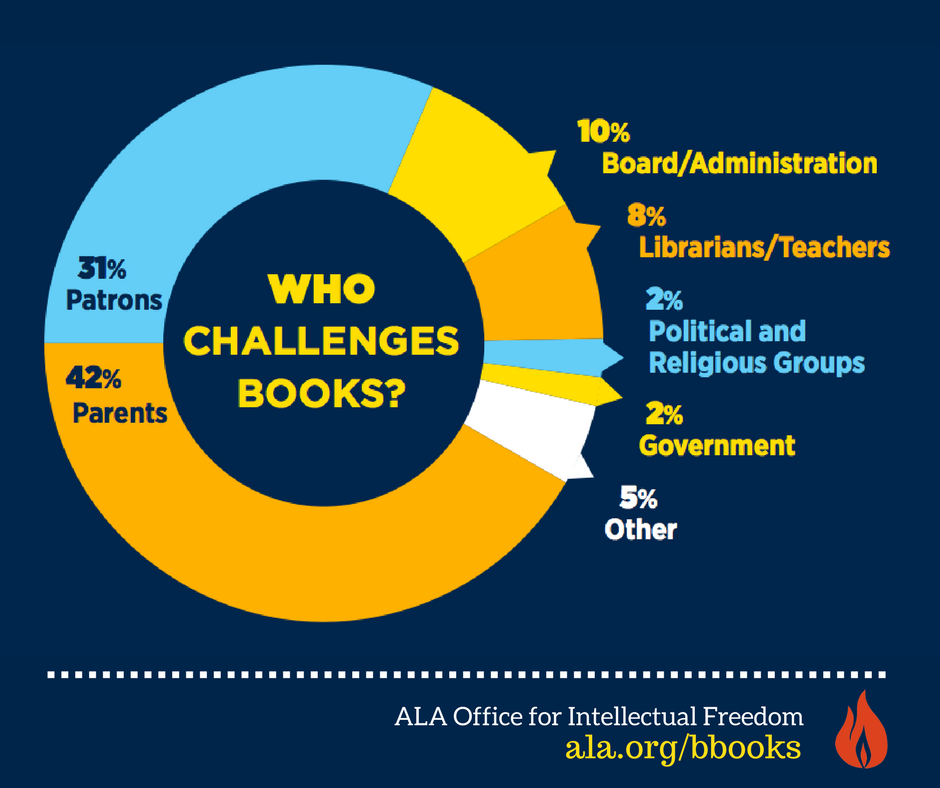 http://www.ala.org/advocacy/sites/ala.org.advocacy/files/content/WHO%20challenges%20books%20(1)_0.png