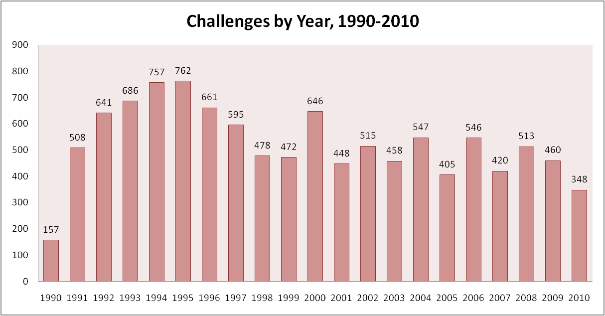 challenges by year