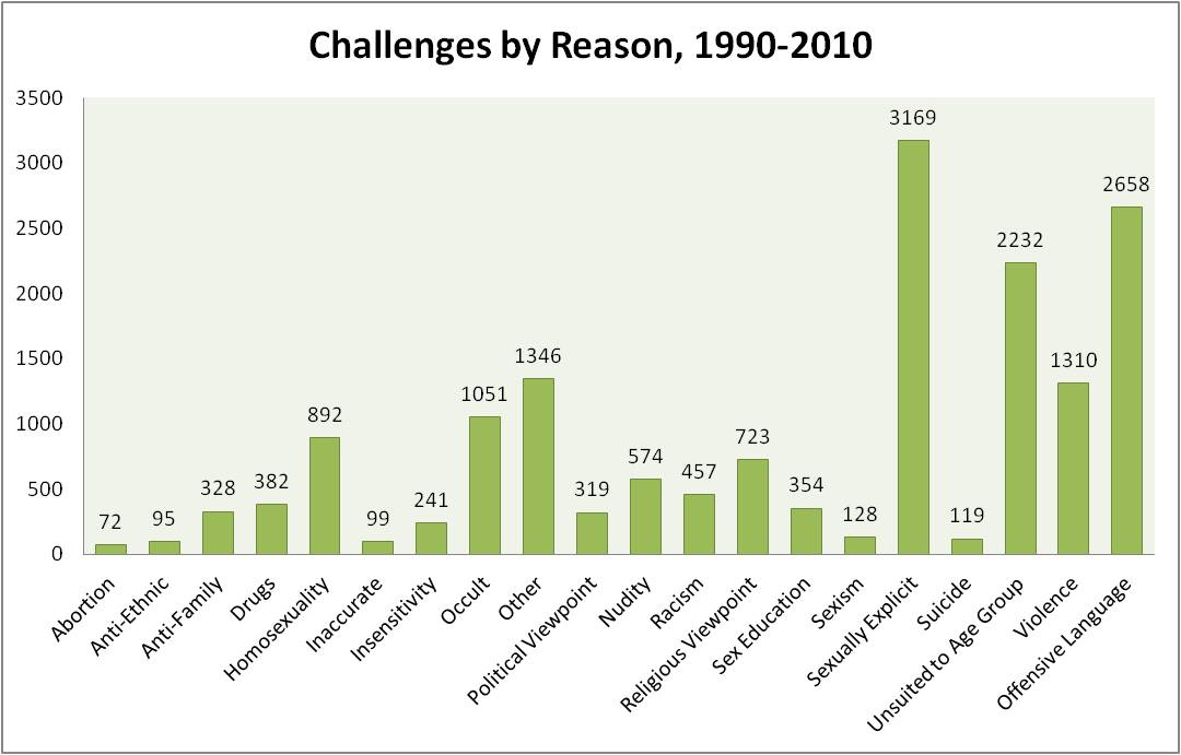 Challenges by Reason, 1990-2010