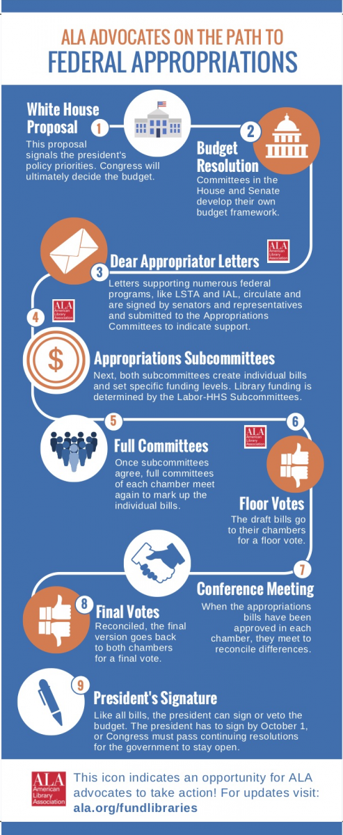 ALA federal appropriations infographic