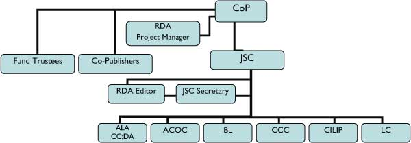 flow chart depicting workflow of groups responsible for rda