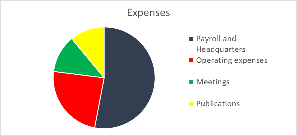 ALCTS Expenses