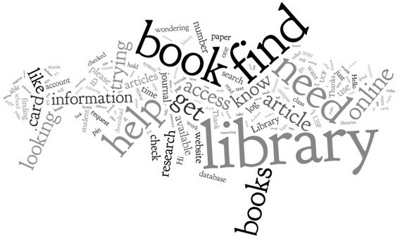 Word cloud of library and book-related terms