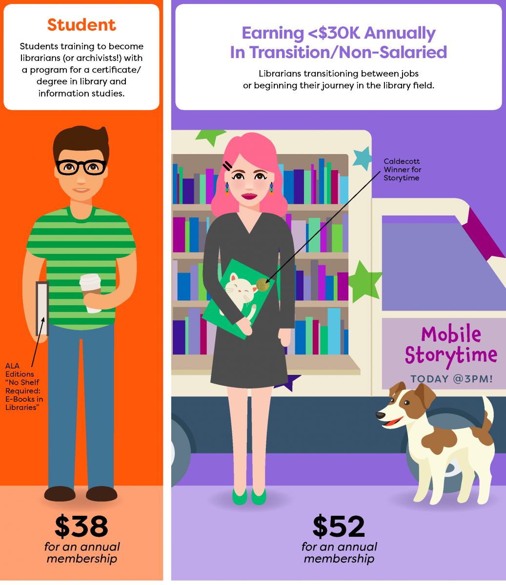Student ($37) and In Transition Members ($50) at ALA