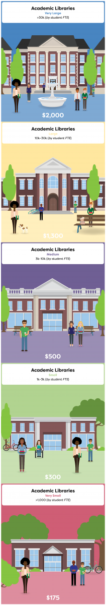 Academic Library Organizational Dues for ALA Membership FY19