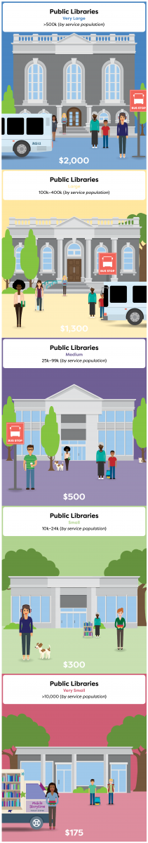 Public Library Organizational Dues for ALA Membership FY19