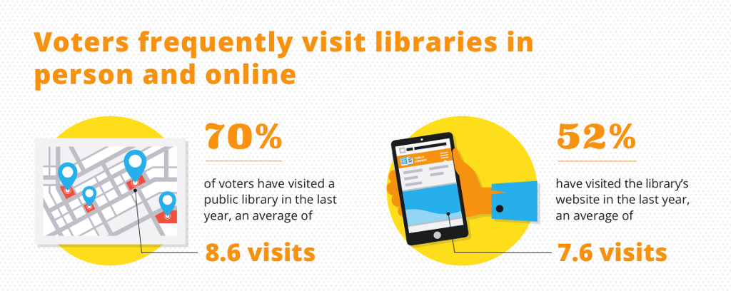 Voters frequently visit libraries in person andonline. 70% of voters have visited a public library in the last year, an average of 8.6 visits. 52% have visited the library's website in the last year, an average of 7.6 visits.