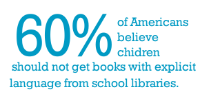 60 % of Americans believe children should not get books with explicit language from school libraries.