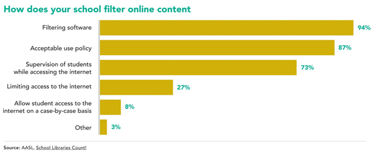How does your school filter content:Filtering software 94%  ; Acceptable use policy 87%; Supervision of students while accessing Internet 73%; Limiting access to the Internet 27%; Allow student access to the Internet on a case-by-case basis 8%; Other 3%. Source, AASL School Libraries Count!