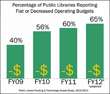 Percentage of Public Libraries Reporting Flat or Decreased Operating Budgets: FY 2009, 40%; FY 2010, 56%; FY 2011, 60%; F 2012. 65%
