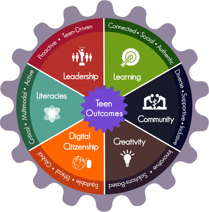 Teen Outcomes:  Leadership: Proactive, Teen-driven; Learning: Connected, Social, Authentic; Community: Diverse, Supportive, Inclusive; Creativity: Innovative, Solutions-based; Digital Citizenship: Equitable, Ethical. Global; Literacies: Critical. Multi-modal, Active.