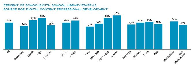 survey results: percent of schools with school library staff as source for digital content professional development- long description provided