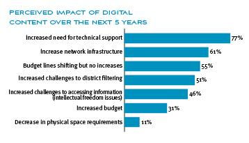 results of survey: impact of digital content on school library programs-long description provided