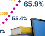 percentage of libraries with e-books available