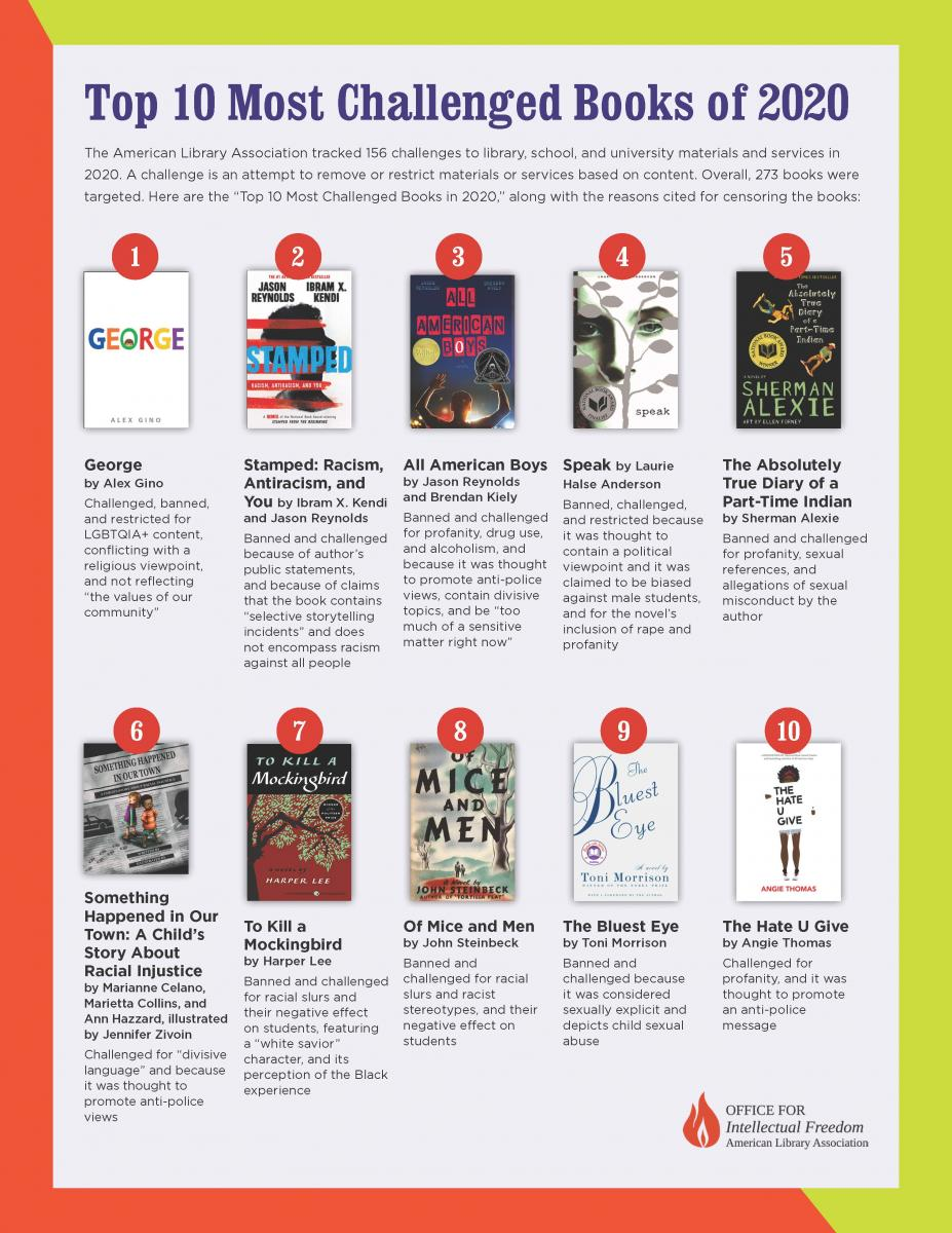 """The American Library Association tracked 156 challenges to library, school, and university materials and services in 2020. Overall, 273 books were targeted. Here are the """"Top 10 Most Challenged Books of 2020,"""" along with the reasons cited for censoring the books:  #1 George by Alex Gino Challenged, banned, and restricted for LGBTQIA+ content, conflicting with a religious viewpoint, and not reflecting """"the values of our community""""  #2 Stamped: Racism, Antiracism, and You by Ibram X. Kendi and Jason Reynolds Banned and challenged because of author's public statements, and because of claims that the book contains """"selective storytelling incidents"""" and does not encompass racism against all people   #3: All American Boys by Jason Reynolds and Brendan Kiely Banned and challenged for profanity, drug use, and alcoholism, and because it was thought to promote anti-police views, contain divisive topics, and be """"too much of a sensitive matter right now""""   #4 Speak by Laurie Halse Anderson  Banned, challenged, and restricted because it was thought to contain a political viewpoint and it was claimed to be biased against male students, and for the novel's inclusion of rape and profanity   #5 The Absolutely True Diary of a Part-Time Indian by Sherman Alexie  Banned and challenged for profanity, sexual references, and allegations of sexual misconduct by the author   #6 Something Happened in Our Town: A Child's Story About Racial Injustice by Marianne Celano, Marietta Collins, and Ann Hazzard, illustrated by Jennifer Zivoin Challenged for """"divisive language"""" and because it was thought to promote anti-police views  #7 To Kill a Mockingbird by Harper Lee Banned and challenged for racial slurs and their negative effect on students, featuring a """"white savior"""" character, and its perception of the Black experience   #8 Of Mice and Men by John Steinbeck Banned and challenged for racial slurs and racist stereotypes, and their negative effect on students   #9 The Bluest Eye by Toni Morrison """