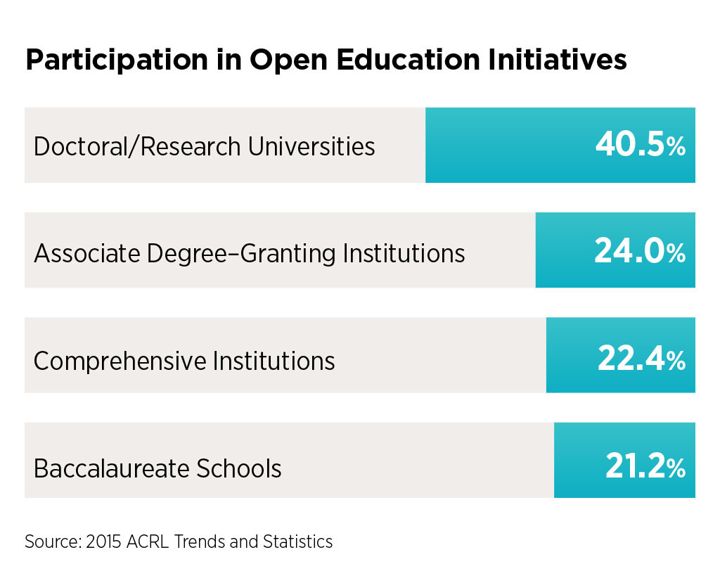 Participation in Open Education Initiatives: 40.5% of doctoral/research universities, 22.4% of comprehensive institutions, 21.2% of baccalaureate schools, and 24% of associate degree–granting institutions reporting participation.