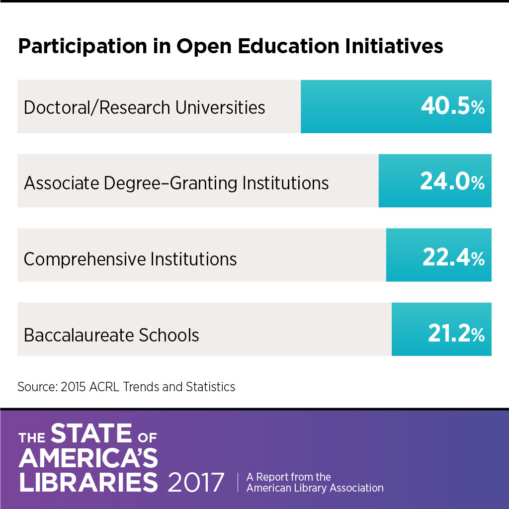 Participation in open education initiatives: 40.5% of doctoral/research universities, 22.4% of comprehensive institutions, 21.2% of baccalaureate schools, and 24% of associate degree–granting institutions