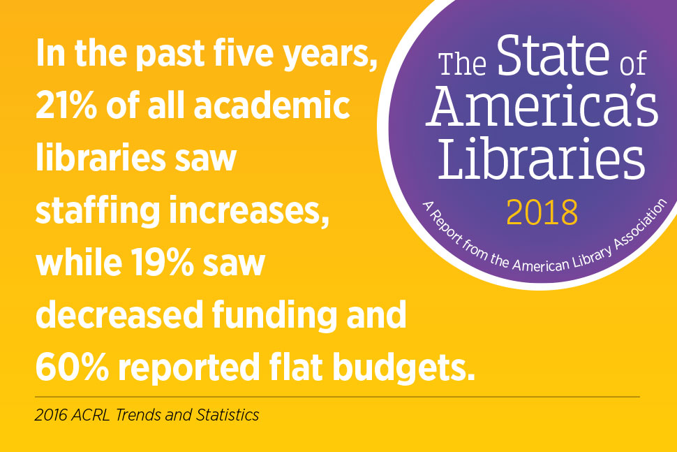 Social media graphic: In the past five years, 21% of all academic libraries saw staffing increases, while 19% saw decreased funding and 60%reorted flat budgets. 2016 ACRL Trends and Statistics. State of America's Libraries report, 2018.