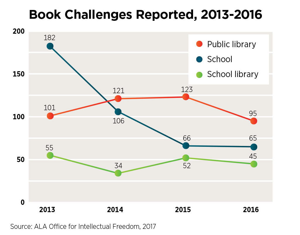 Source: Challenges in public libraries by year: 2013:101, 2014:121, 2015:123, 2016:95; Challenges in schools by year:  2013:182, 2014:106, 2015:66, 2016:65; Challenges in school libraries by year: 2013:55, 2014:34, 2015:52, 2016:45.ALA Office for Intellectual Freedom, 2017.