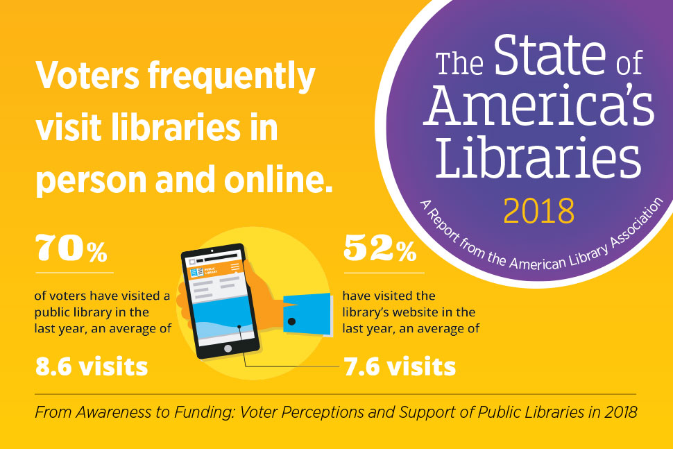 Social media graphic: Voters frequently visit libraries in person and online. 70% of voters visited a public library in the last year (8.6 visits), 52% have visited the library's website (7.6 visits).From Awareness to Funding: Voter Preceptions and Support of Public Libraries. State of America's Libraries report, 2018.