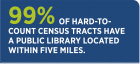 White text on blue background: 99% of hard-to-count census tracts have a public library located within five miles.