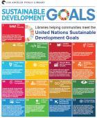 SDG, LAPL chart