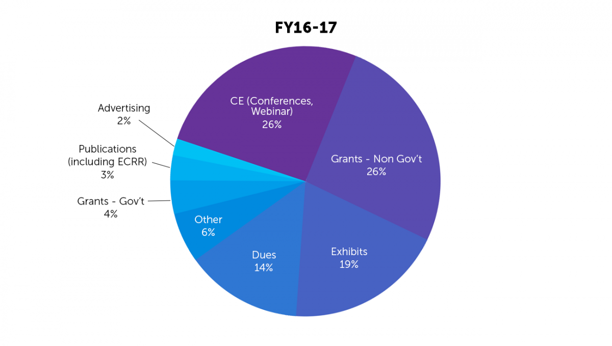 PLA FY16-FY17 revenue sources pie chart: CE (Conferences, Webinars) 26%; Grants - Non Government 26%; Exhibits 19%; Dues 14%; Grants - Government 4%; Publications (including Every Child Ready to Read) 3%; Advertising 2%; and Other 6%
