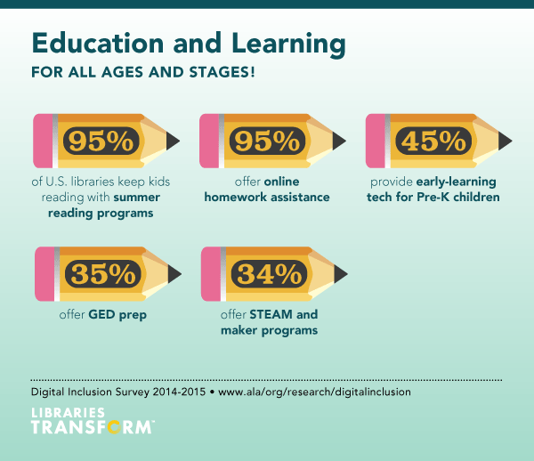 Image showing that 95% of public libraries offer summer reading programs