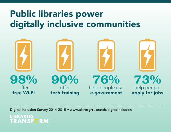 Image showing that 98% of public libraries offer free Wi-Fi
