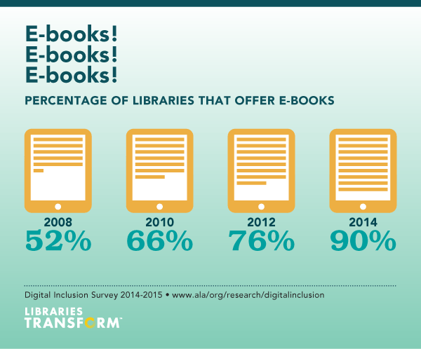 Percentage of public libraries that offer e-books, from the ALA 2014 Digital Inclusion Study
