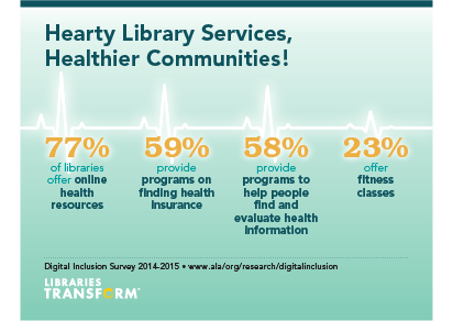 Health related information available in public libraries, from the ALA 2014 Digital Inclusion Study