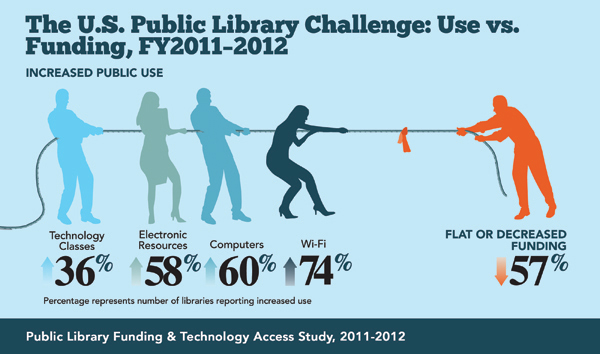 Image of public library use vs. funding infograph