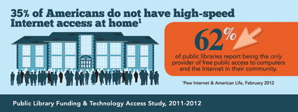 Image of infograph stating 35% of Americans do not have high-speed Internett