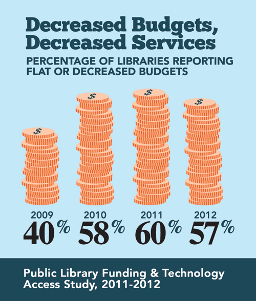 Image depicting flat or decreased public library budgets, in 2012 57%
