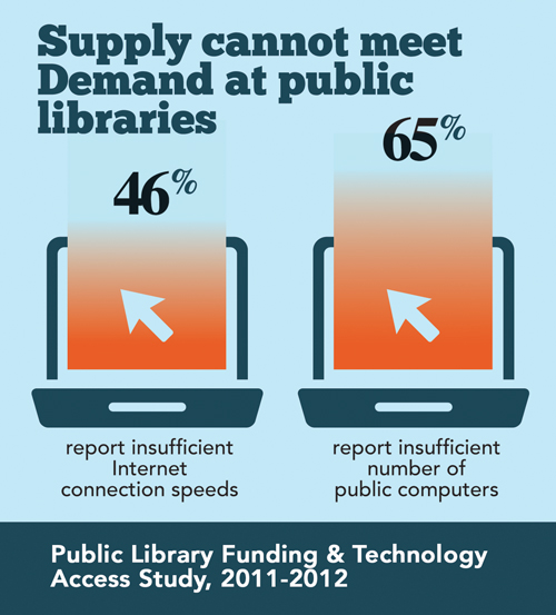 Image depicting 65% of public libraries report insufficient number of ccomputers