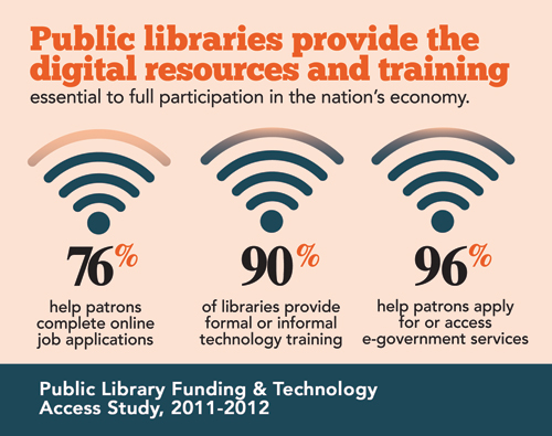 Image depicting 96% of public libraries help patrons with e-government services