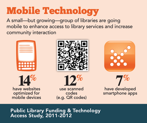 Image depicting 14% of public libraries have websites optimized for mobile services