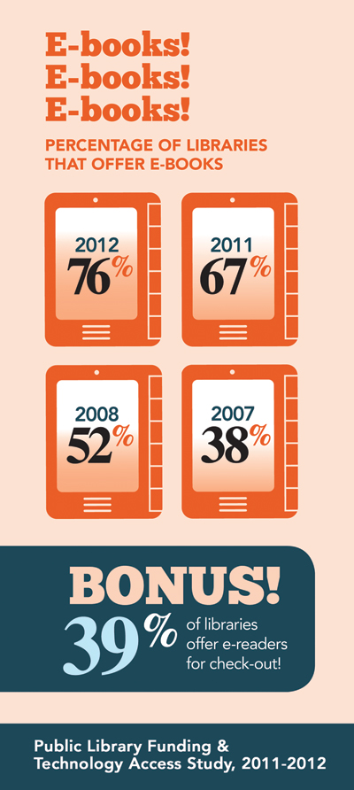 Image depicting 76% of public libraries offer e-books